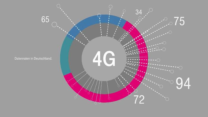 Deutsche Telekom - Interactive Presentations